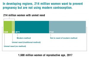 214 million of women with unmet need can`T prevent increasing the World Population