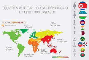 countries with the highest proportion of the poulation enslaved